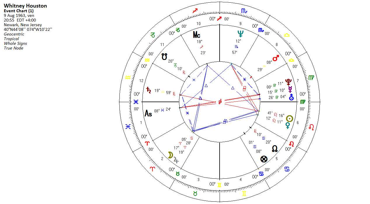 Whitney houston and her relationships tania daniels astrologer here is whitneys chart venus nvjuhfo Choice Image